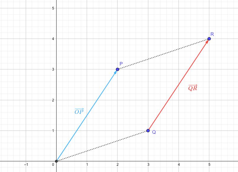 等しいベクトルは、平行な関係にある