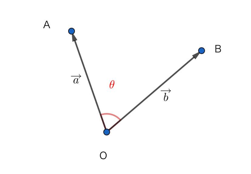 2つのベクトルの内積とは