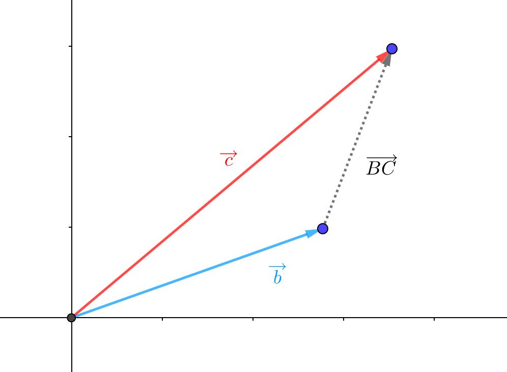 2つの位置ベクトルに分解する