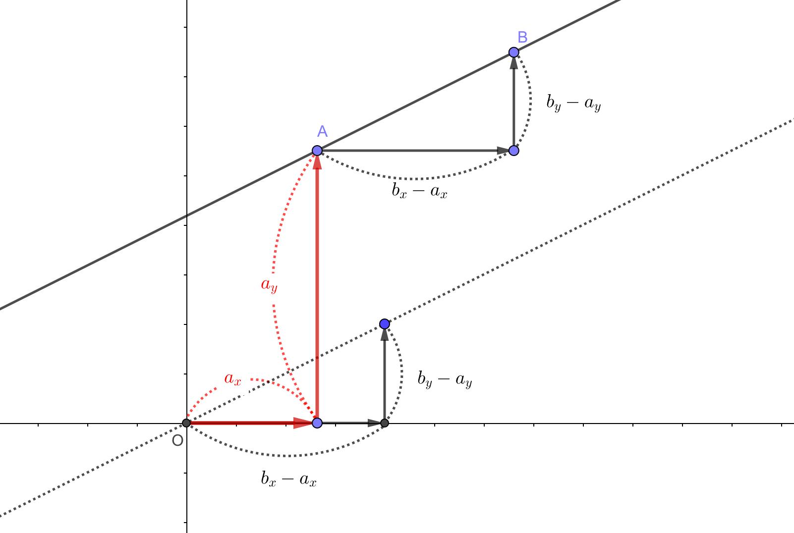 2点A,Bを通る直線
