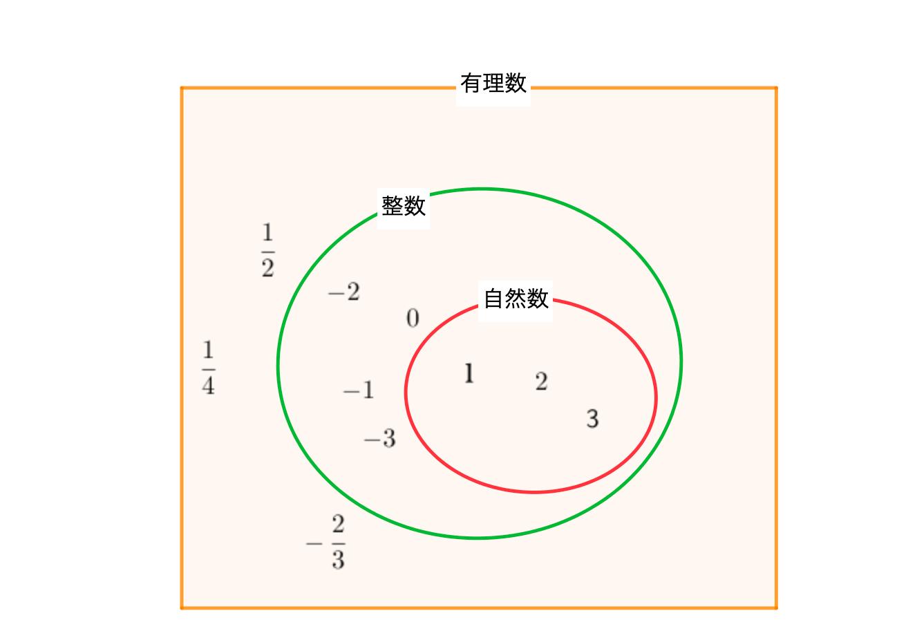 自然数と整数、有理数の関係