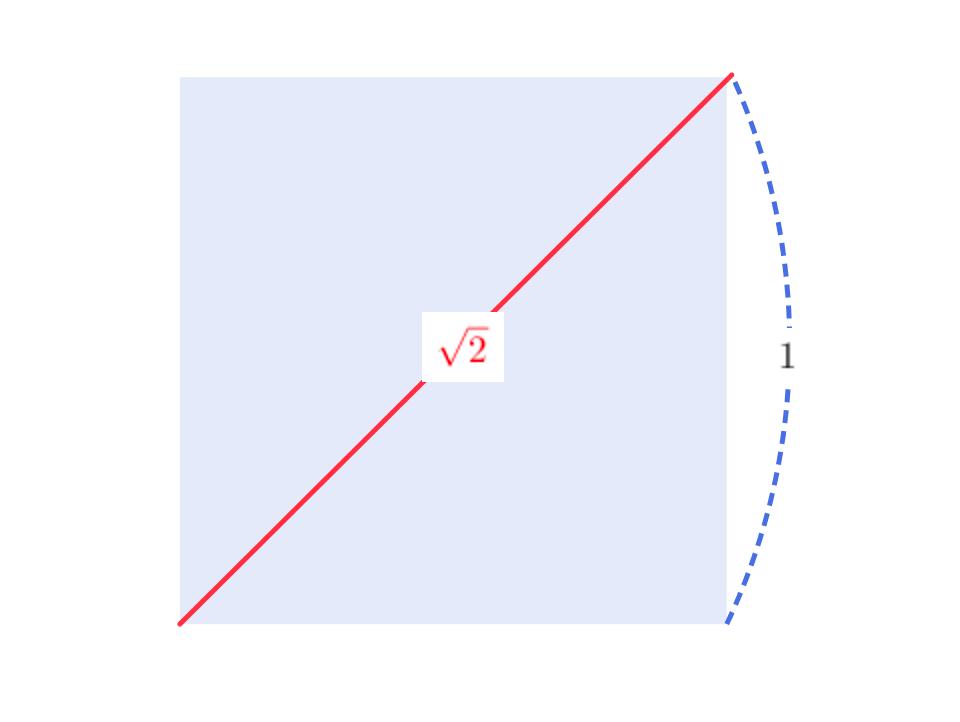 正方形の対角線の長さが無理数