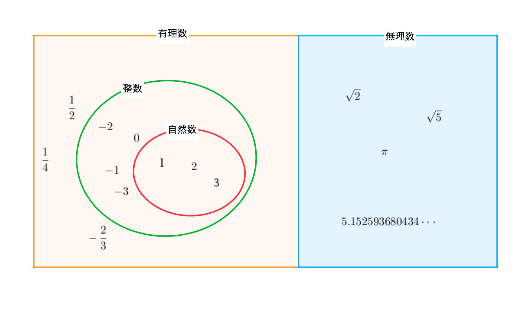 有理数と無理数の関係