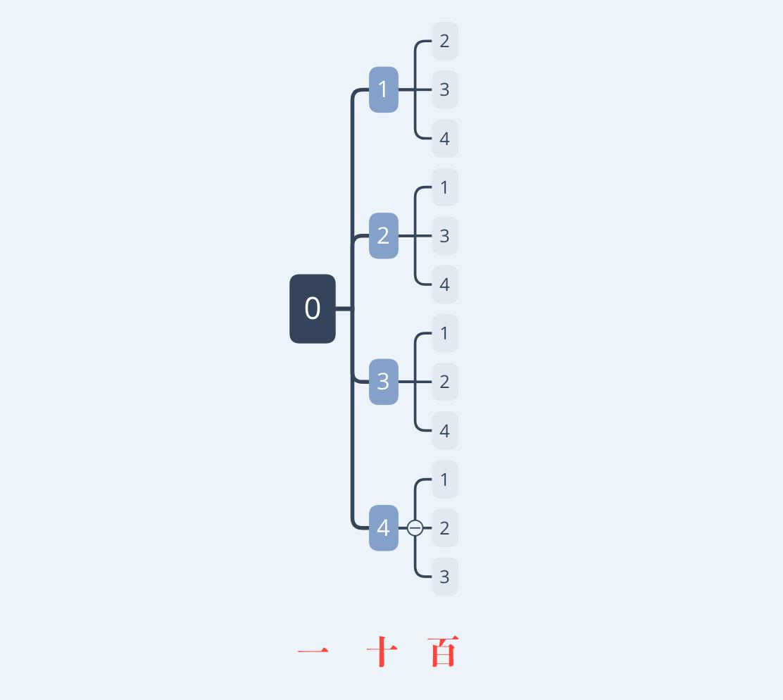 3桁の数を作る場合の数