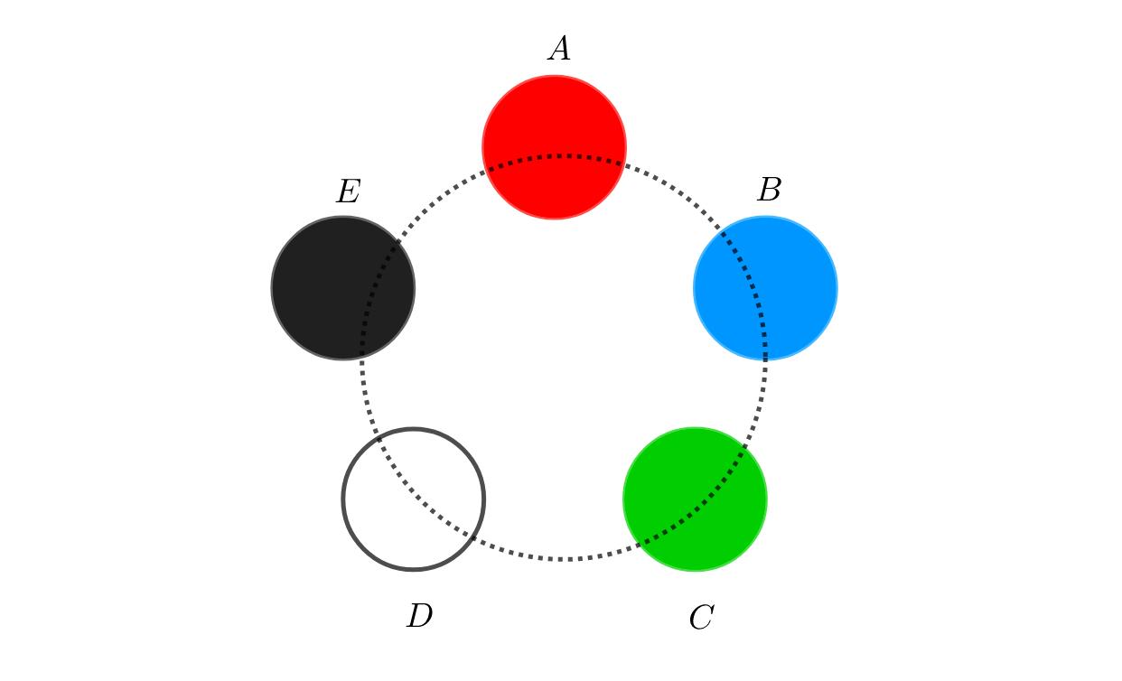 円順列とは