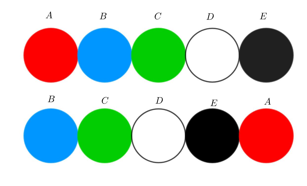 2つの順列を見比べる