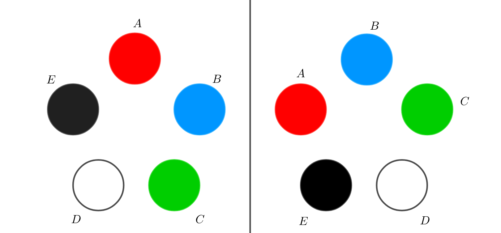2つの円順列を見比べる