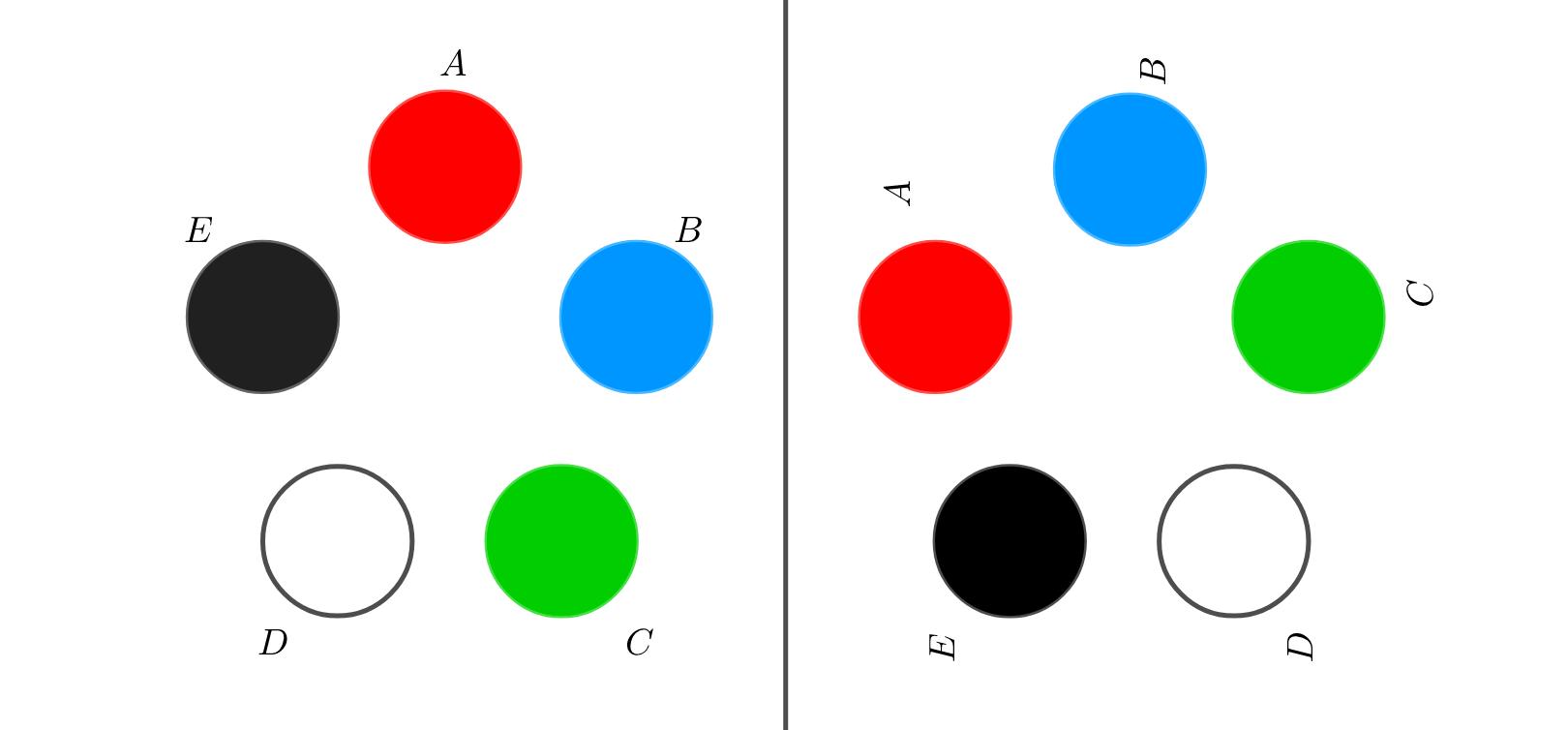 2つの円順列が同じもの