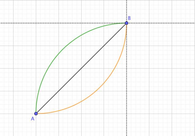 グラフの変化の仕方