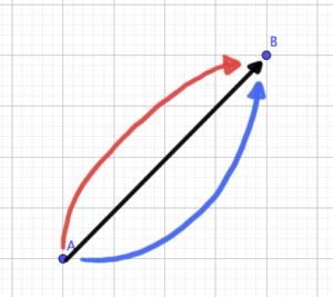 グラフの変化の仕方は3通り