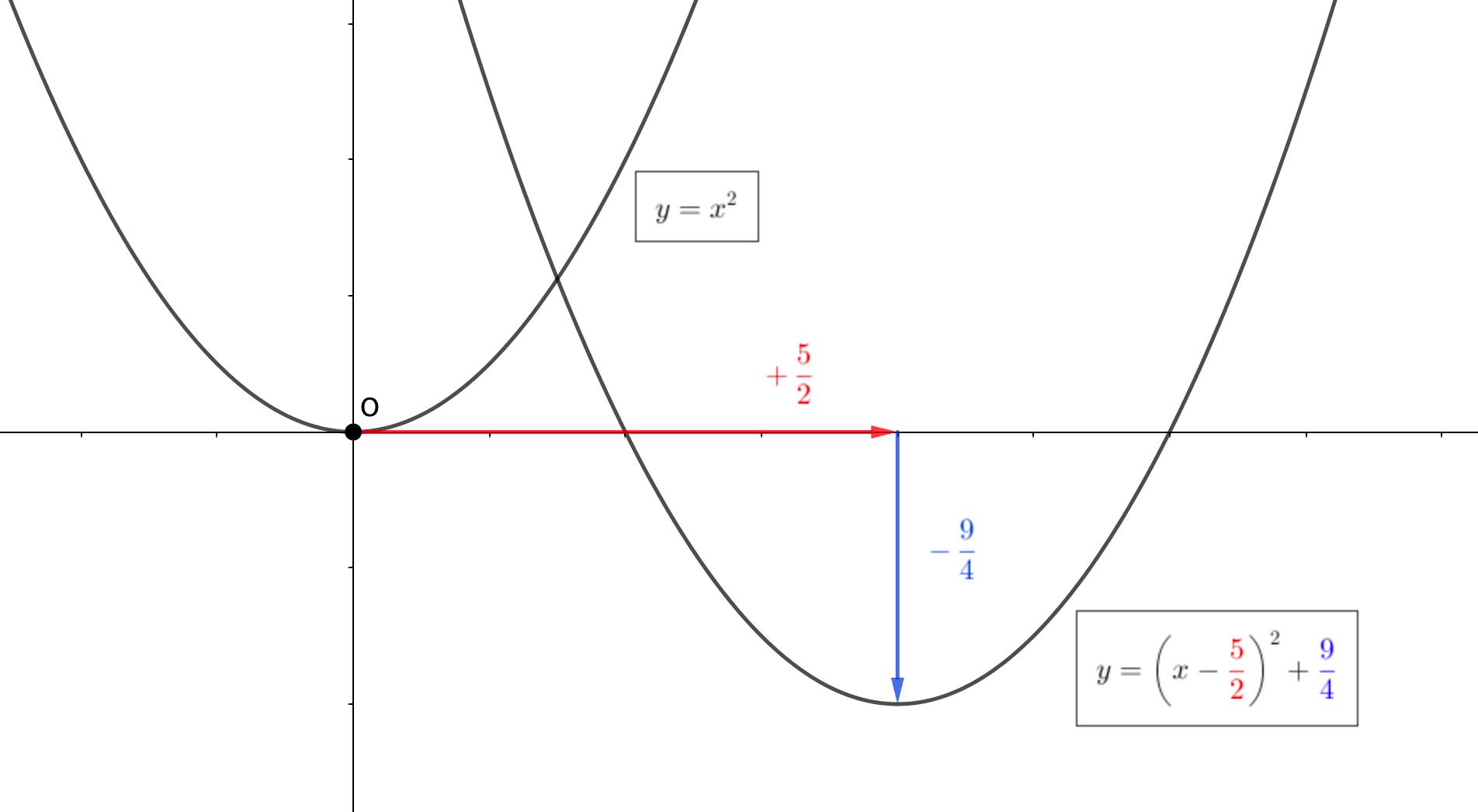 平方完成形は平行移動の仕方がわかる