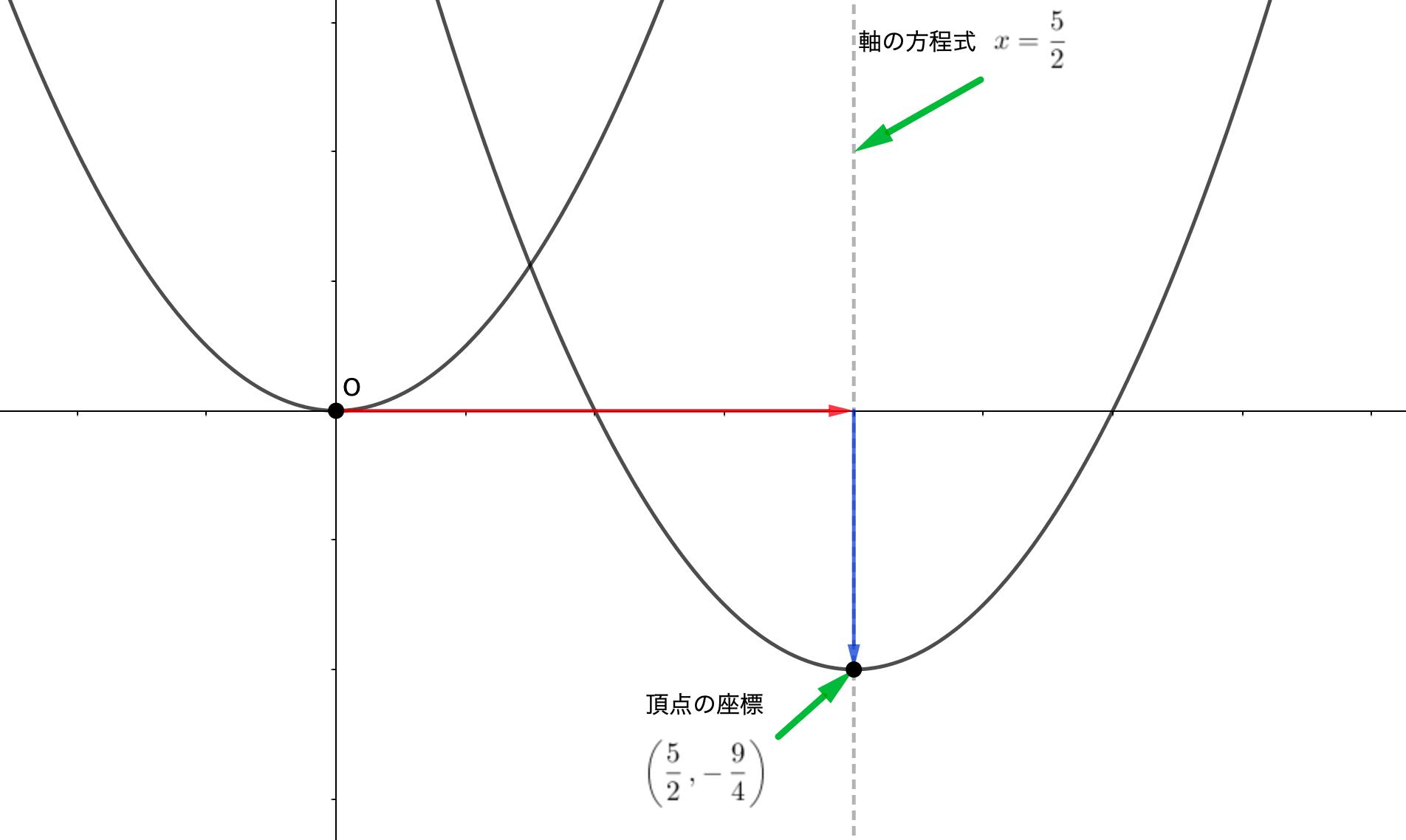 平方完成形から頂点の座標や、軸の方程式がわかる