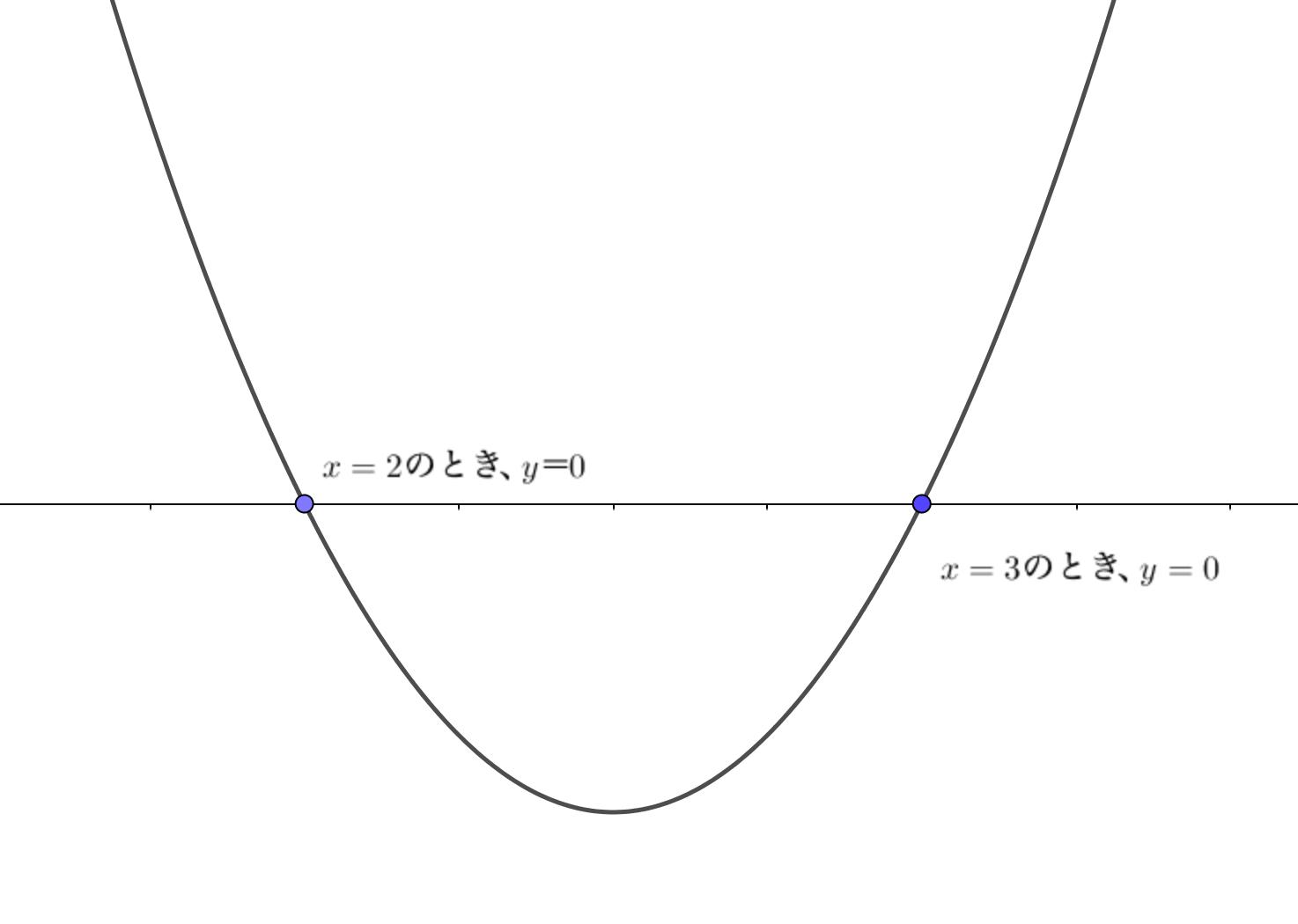 因数分解形にすると、x軸との交点座標がわかる