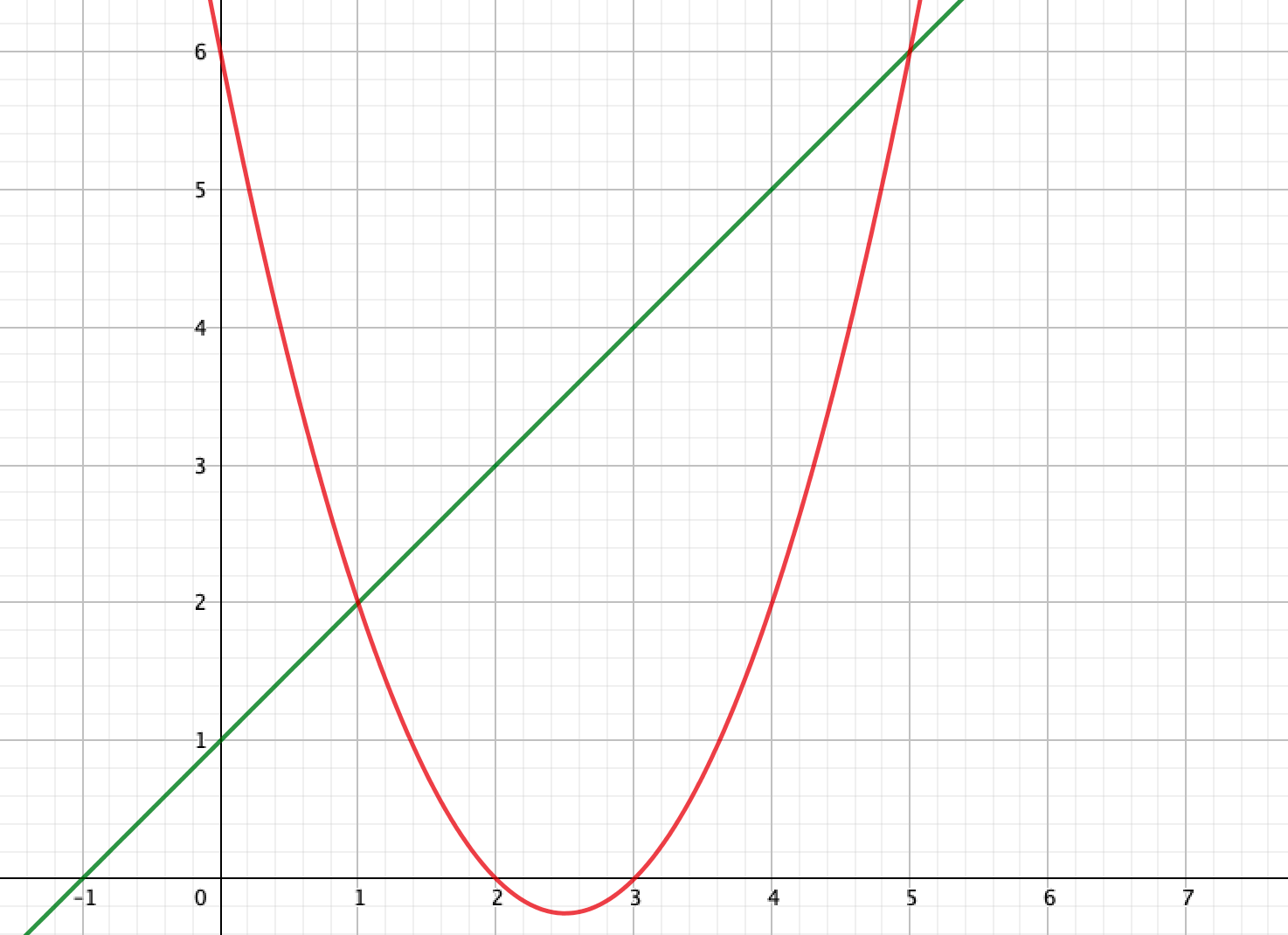 2時間数の標準形は計算の時に使う