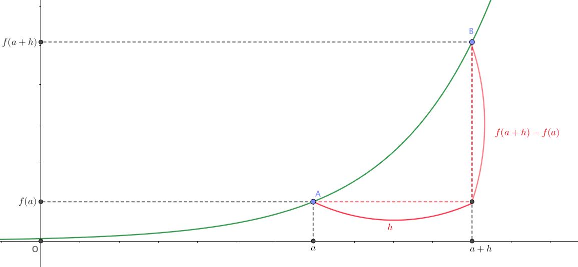 2つの点の平均変化率を求める