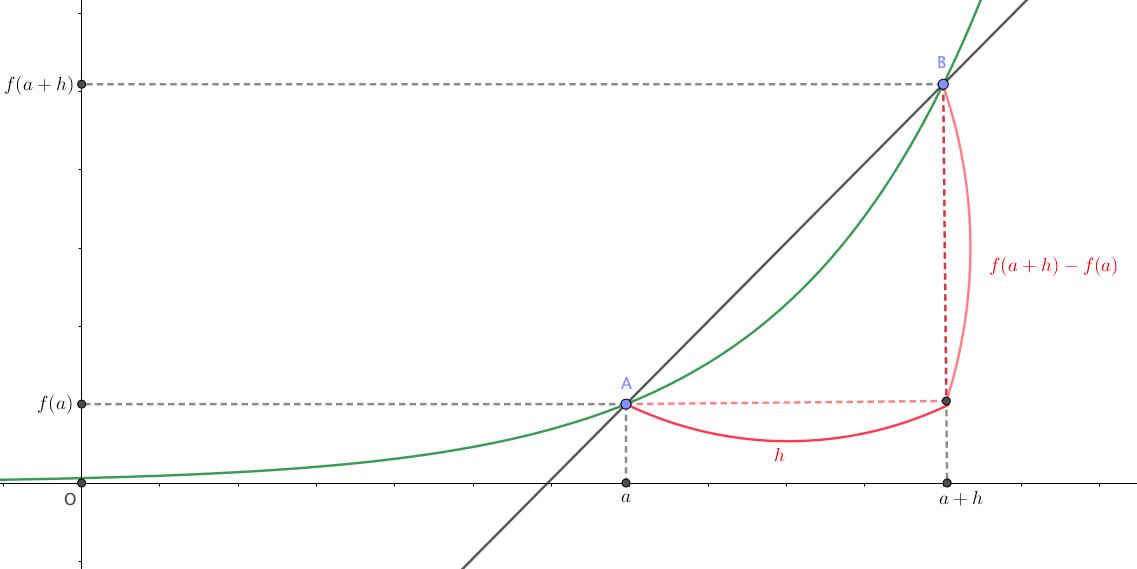 平均変化率、微分係数を考える