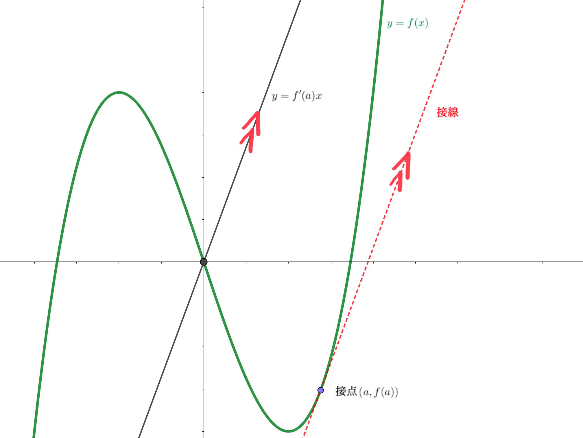 接線と並行な直線を考える