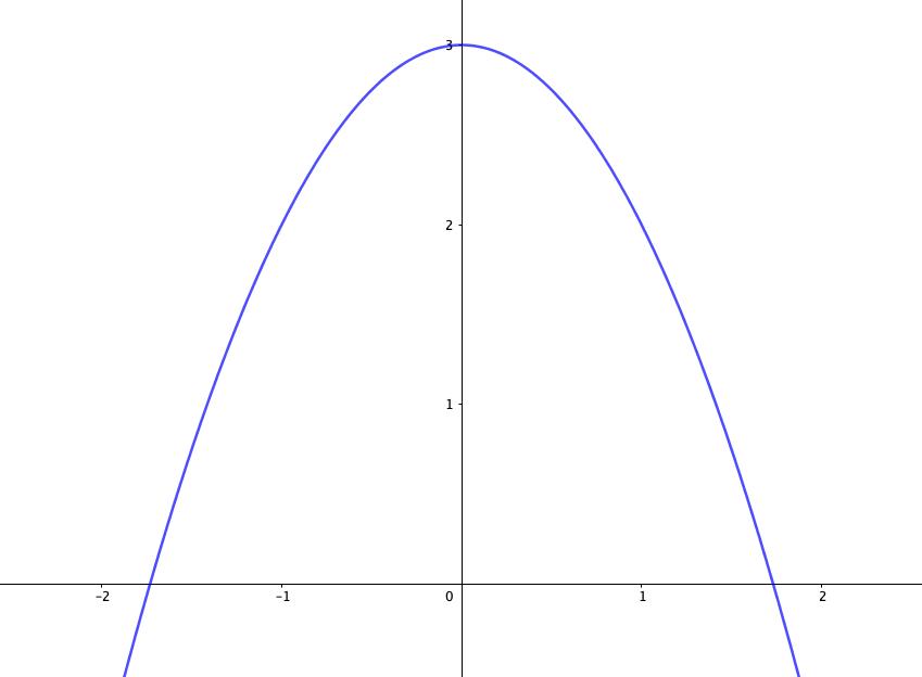 放物線の増減表