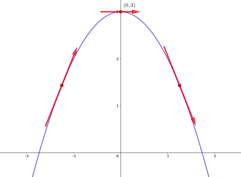 増減表の微分係数が0の点でカーブする
