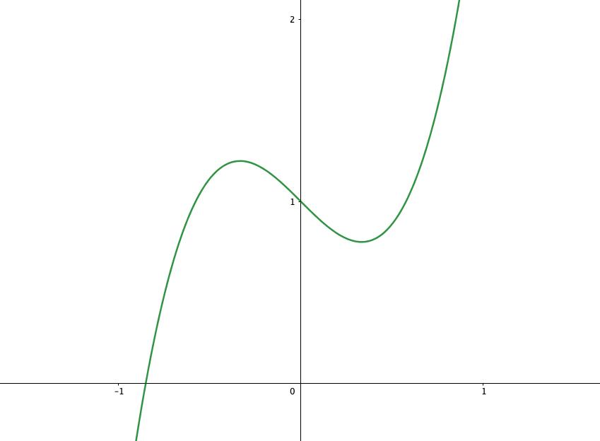 増減表をもとに書いたグラフ