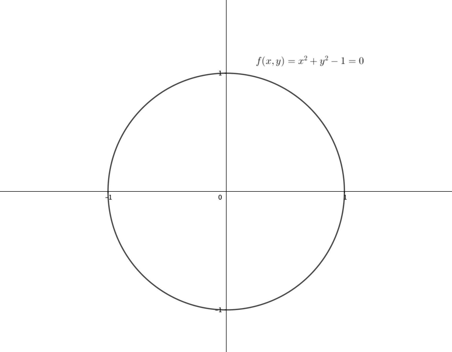 円の陰関数表示