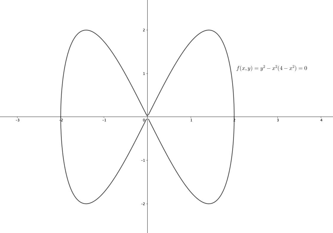 リサージュ曲線の陰関数表示