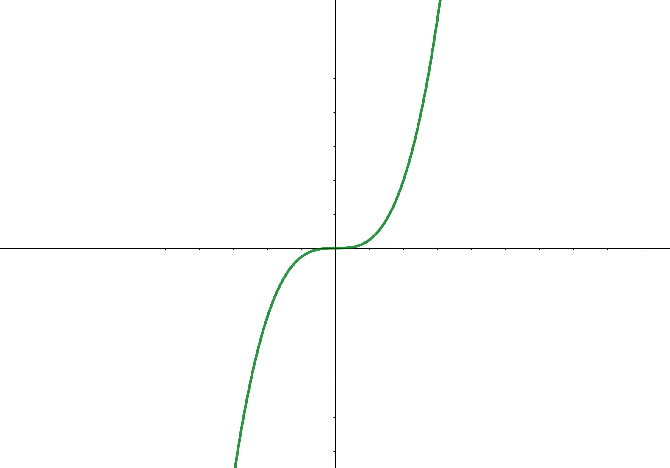 単調増加しているグラフの例