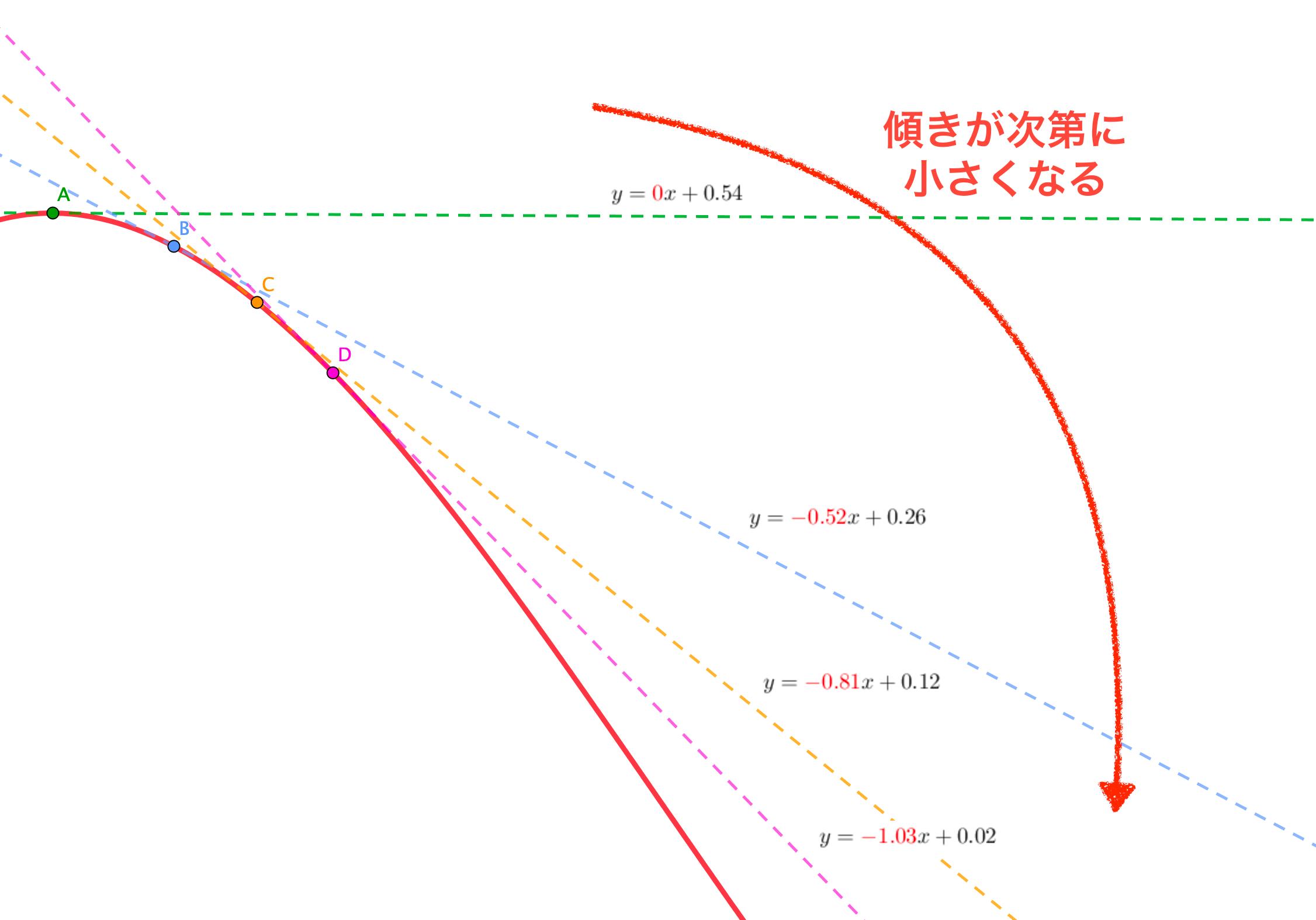 単調減少しているグラフの特徴
