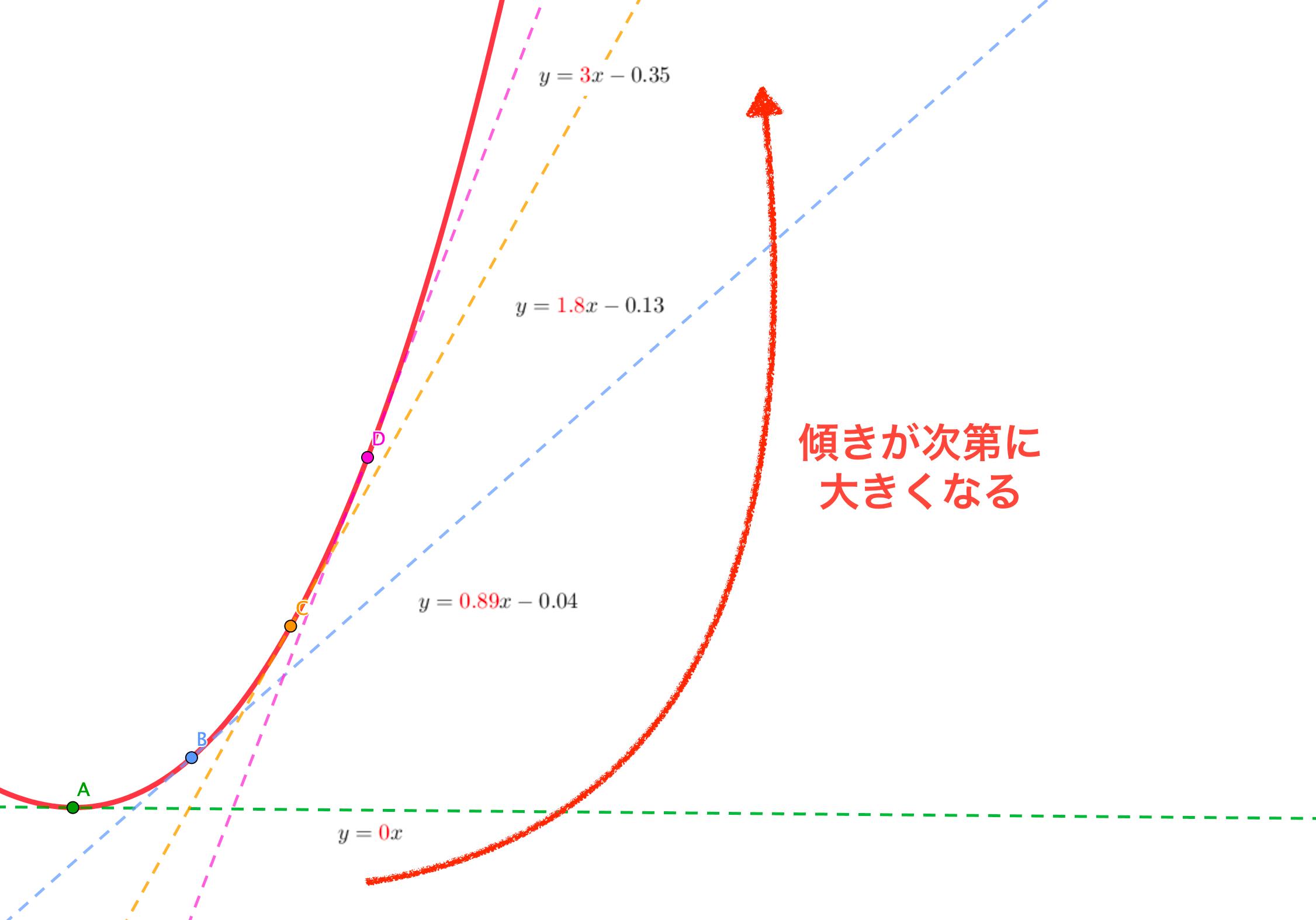 単調増加しているグラフの特徴