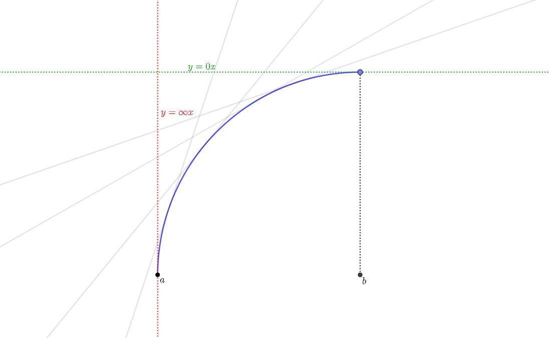 グラフの曲がり方①