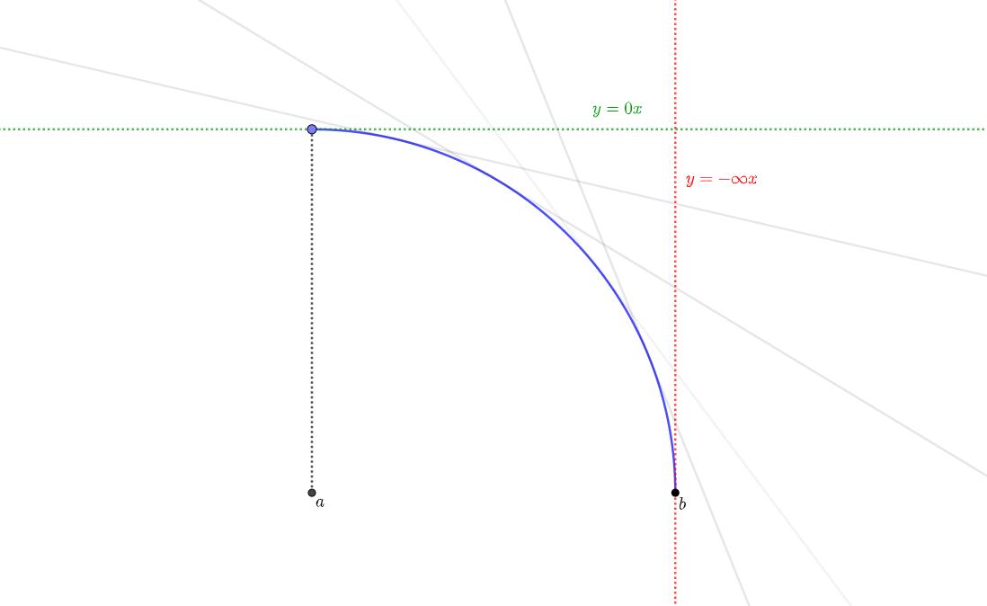グラフの曲がり方③