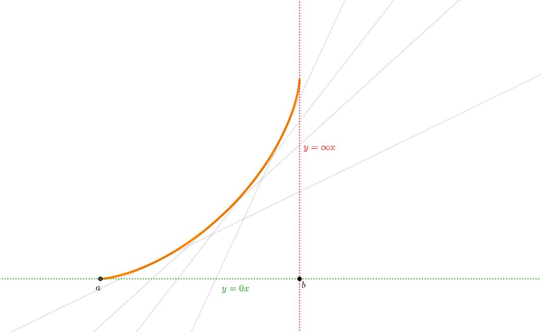 グラフの曲がり方②