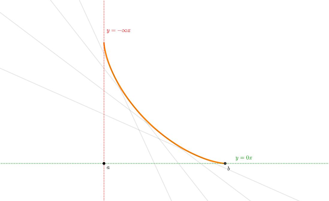 グラフの曲がり方④