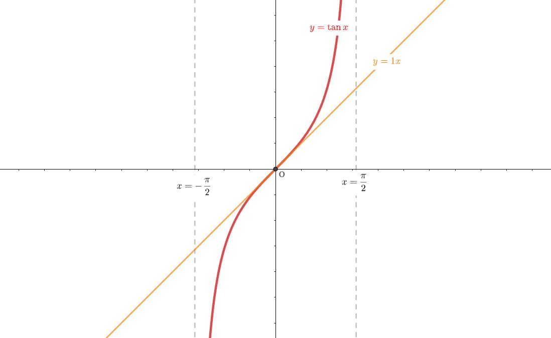 極限を用いたタンジェントのグラフ