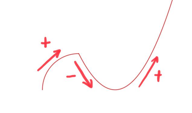 同じ増減表でも曲がり方のバリエーションは色々