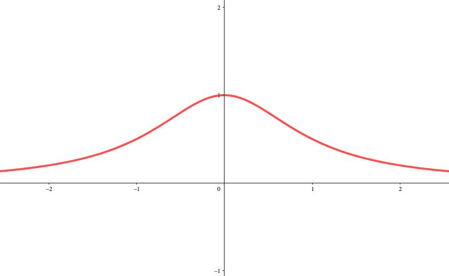 2階微分まで使用したグラフ