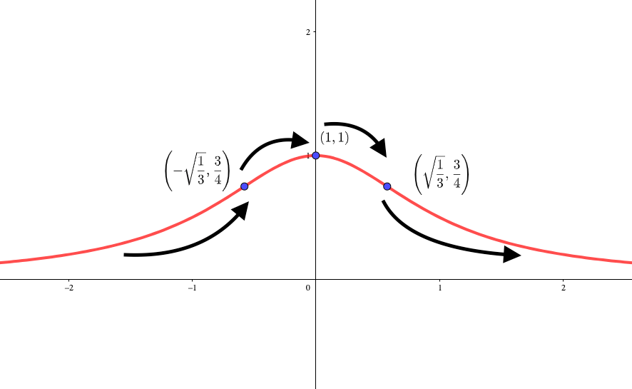 変曲点のあるグラフ