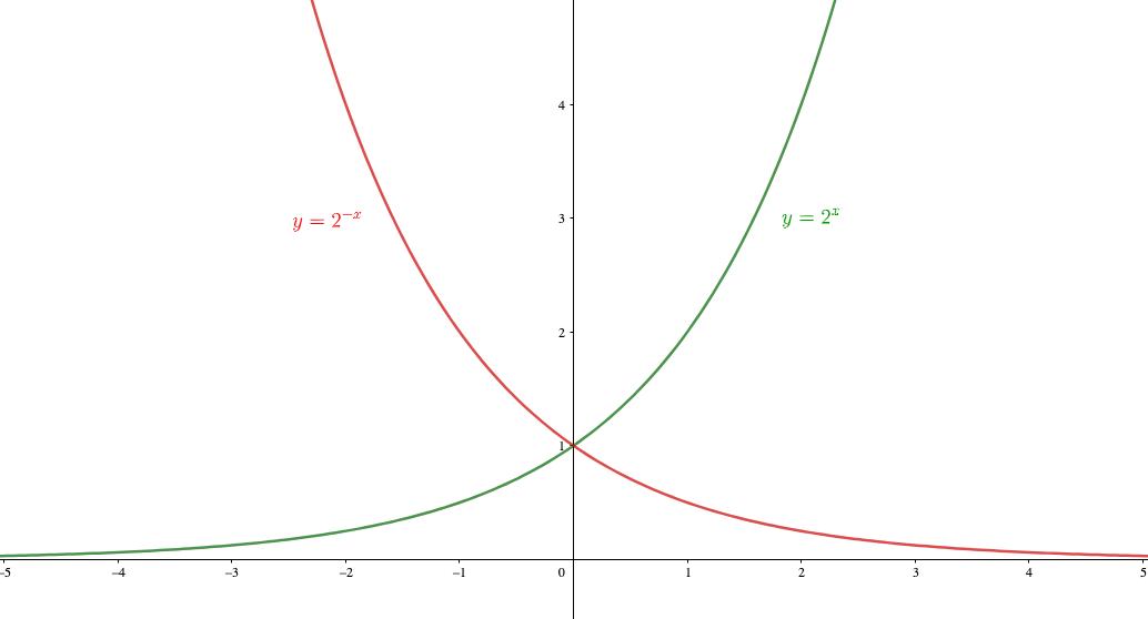 指数関数は漸近線を持つ
