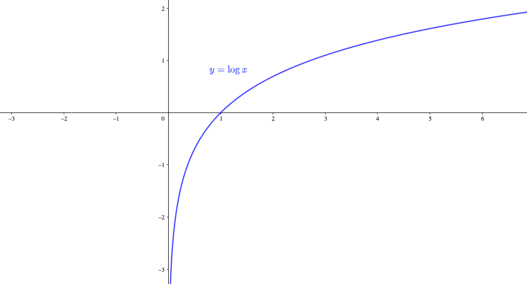 対数関数は漸近線を持つ