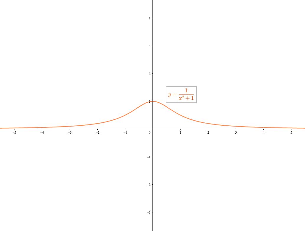 分数関数は漸近線を持つ