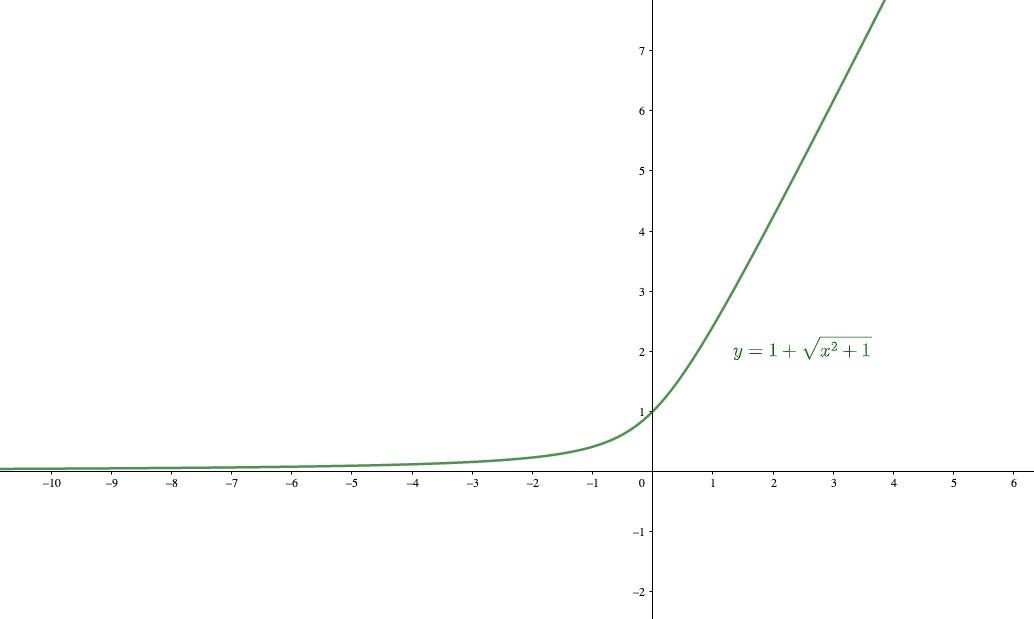 一部無理関数を含む関数は漸近線を持つ