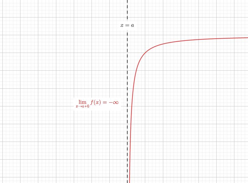 y軸に並行な漸近線