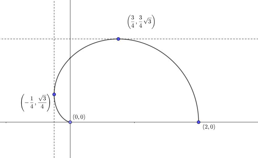 カージオイドのグラフの描き方