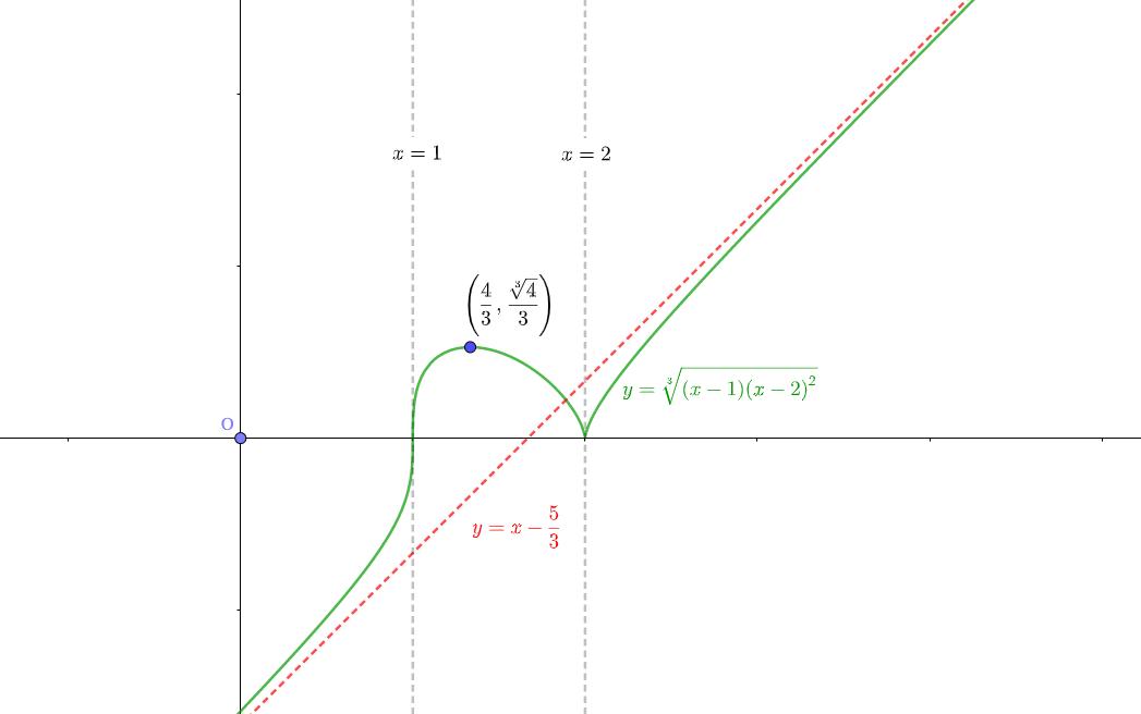 次の関数の増減、凹凸、漸近線を調べ、グラフを描け。