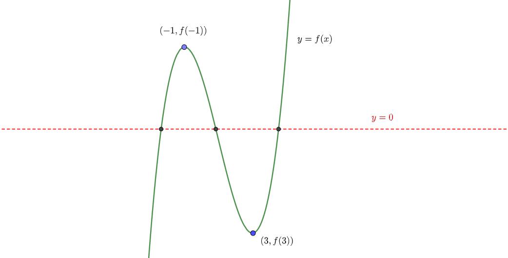 実数解の個数と交点