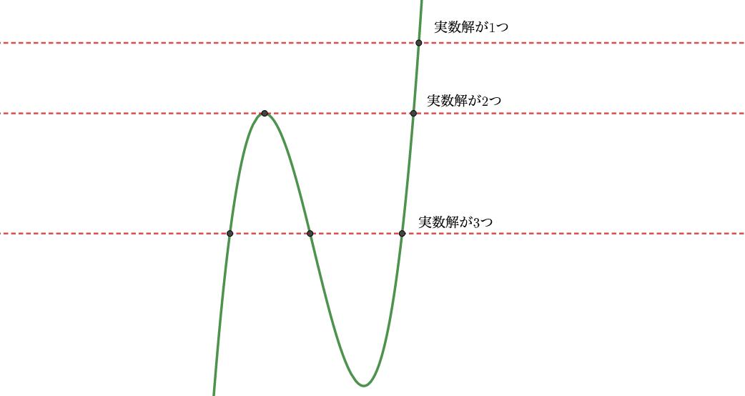 実数解の個数とグラフ