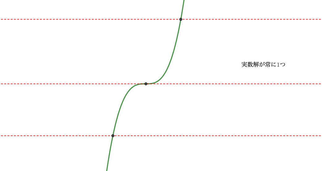 単調増加は常に実数解が1つ