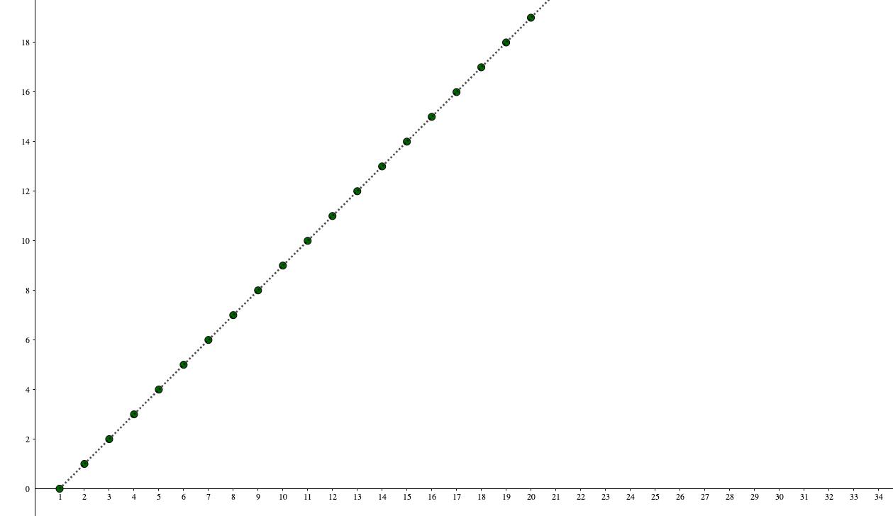 発散する数列