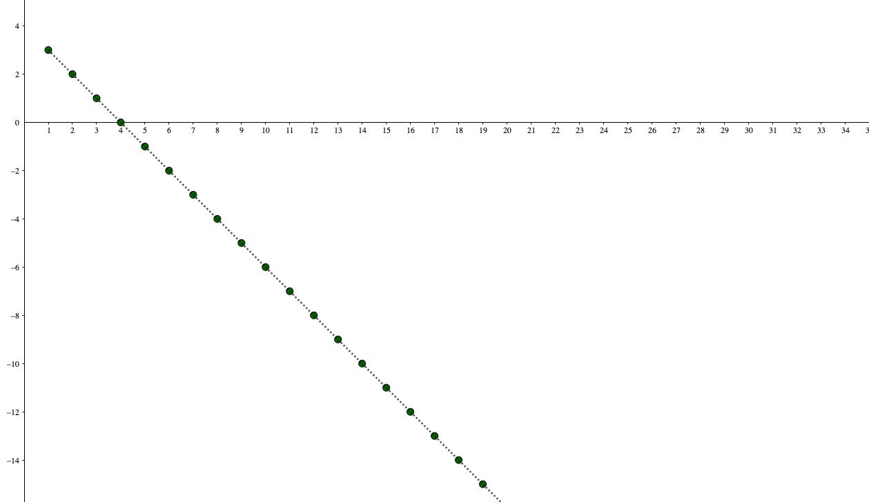 負の無限大に発散する数列