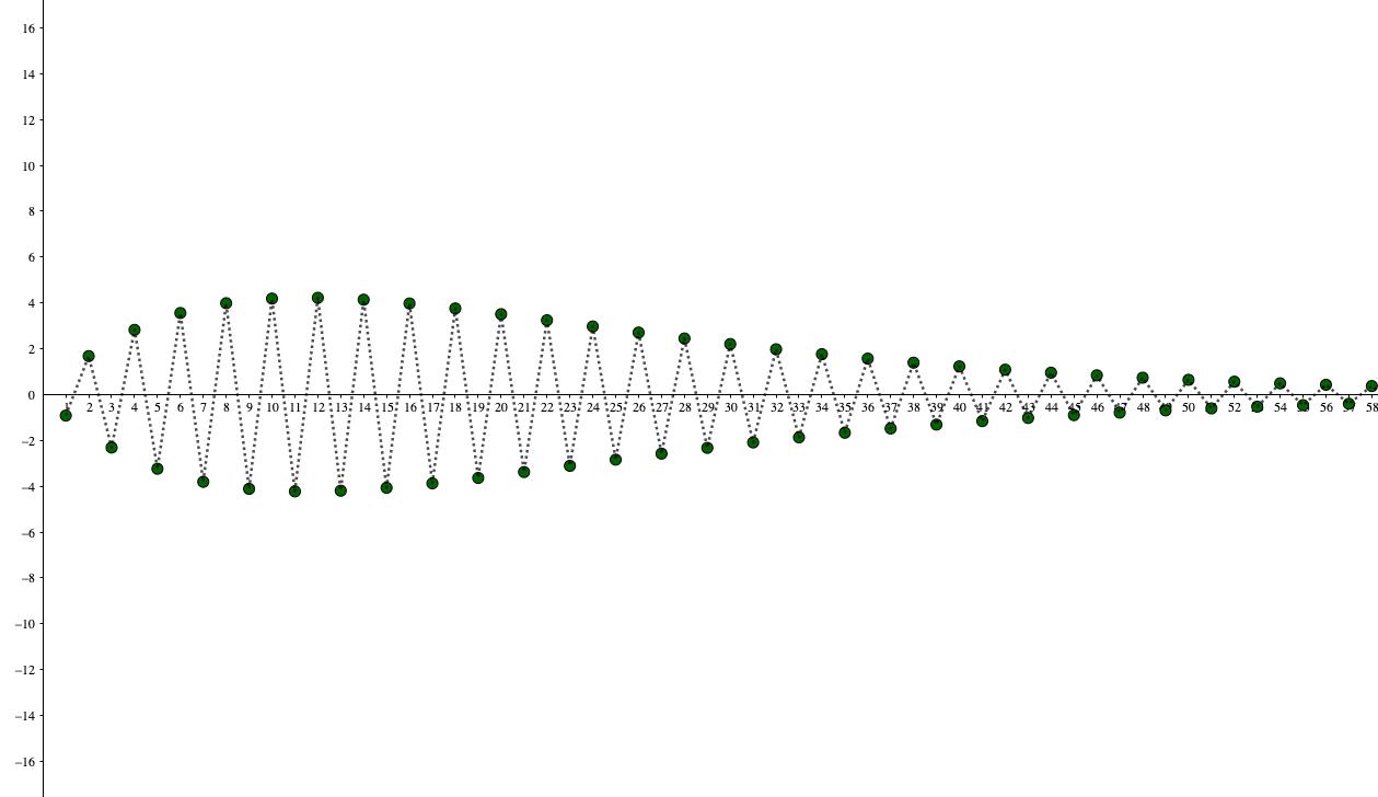 振動に間違われやすい数列